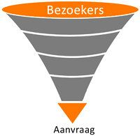 Trechter optimalisatie website